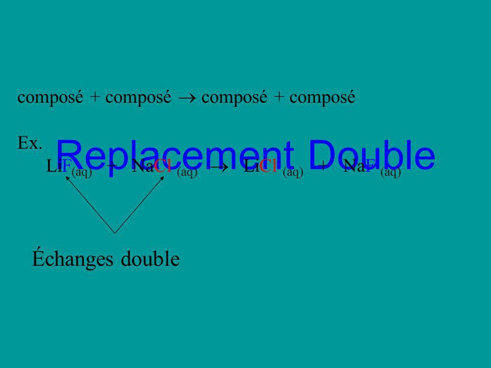 Replacement Double composé + composé Ex. LiF (aq) + NaCl (aq) LiCl (aq) + NaF (aq) Échanges double