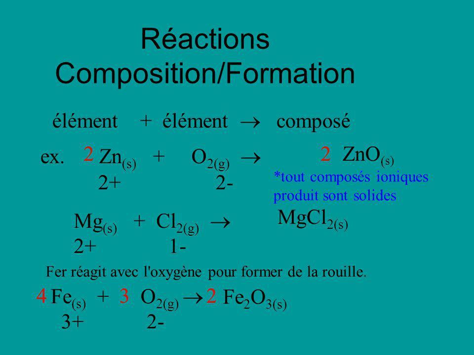 Réactions Composition/Formation élément + élément composé ex. Zn (s) + O 2(g) 2+ 2- ZnO ( s) 22 Mg (s) + Cl 2(g) 2+ 1- MgCl 2(s) Fer réagit avec l'oxy