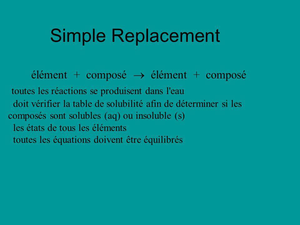 Simple Replacement élément + composé toutes les réactions se produisent dans l'eau doit vérifier la table de solubilité afin de déterminer si les comp