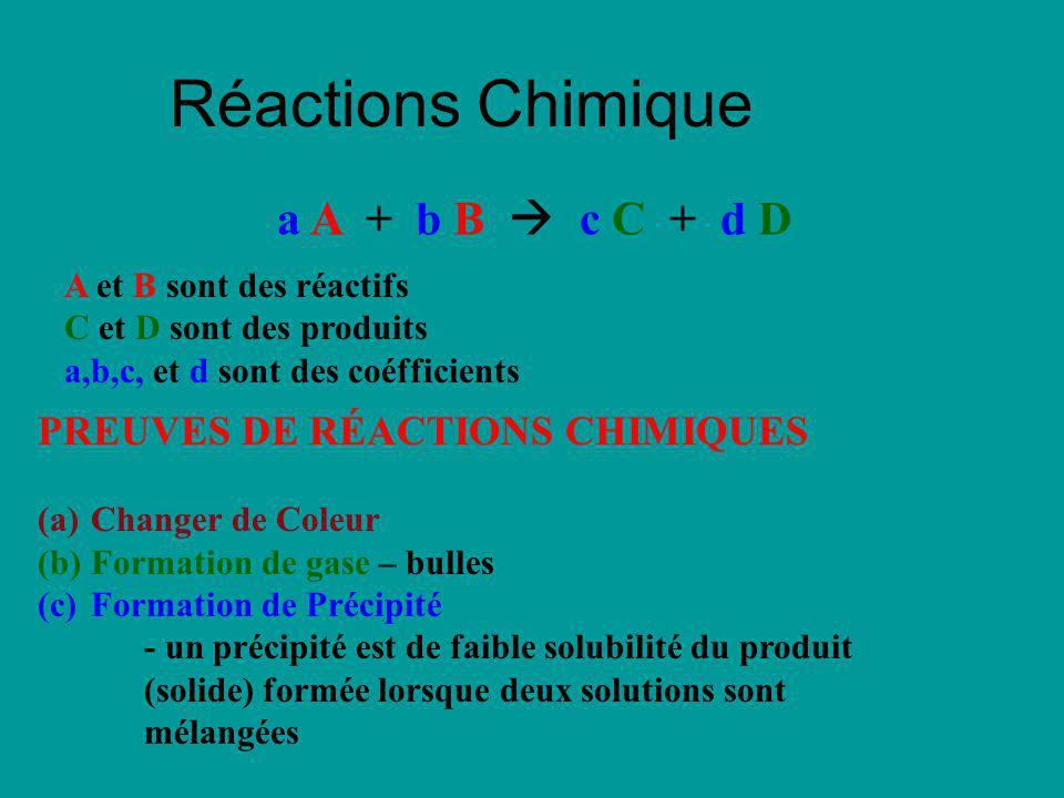 Réactions Chimique a A + b B c C + d D A et B sont des réactifs C et D sont des produits a,b,c, et d sont des coéfficients PREUVES DE RÉACTIONS CHIMIQ