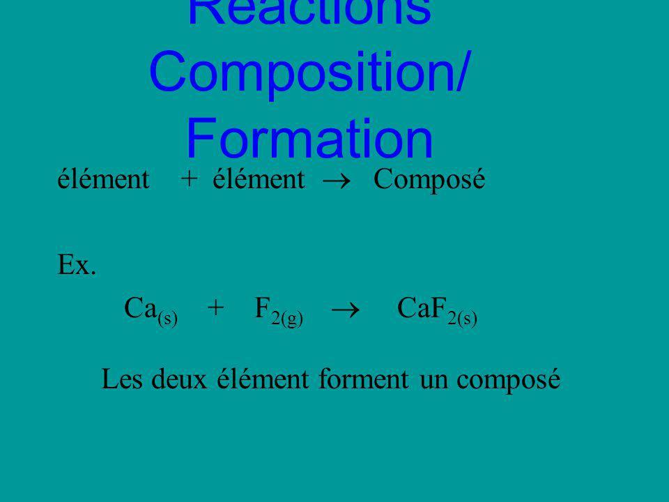 Réactions Composition/ Formation élément + élément Composé Ex. Ca (s) + F 2(g) CaF 2(s) Les deux élément forment un composé