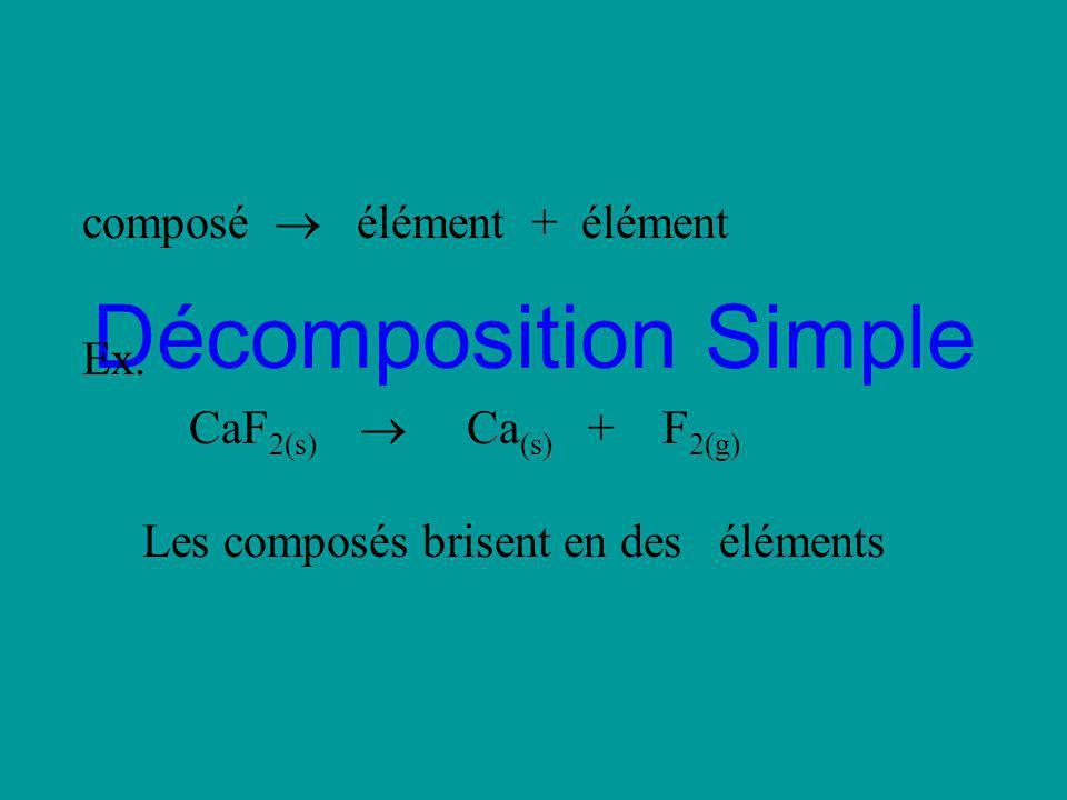 Décomposition Simple composé élément + élément Ex. CaF 2(s) Ca (s) + F 2(g) Les composés brisent en des éléments