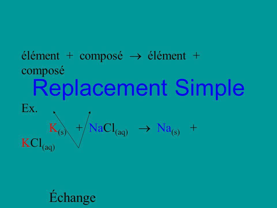 Replacement Simple élément + composé Ex. K (s) + NaCl (aq) Na (s) + KCl (aq) Échange