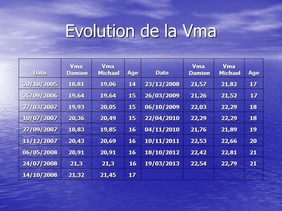 Evolution de la Vma DateVma Damien DamienVma Michael MichaelAgeDateVma Damien DamienVma Michael MichaelAge 20/10/200518,8119,0614 23/12/200821,5721,82