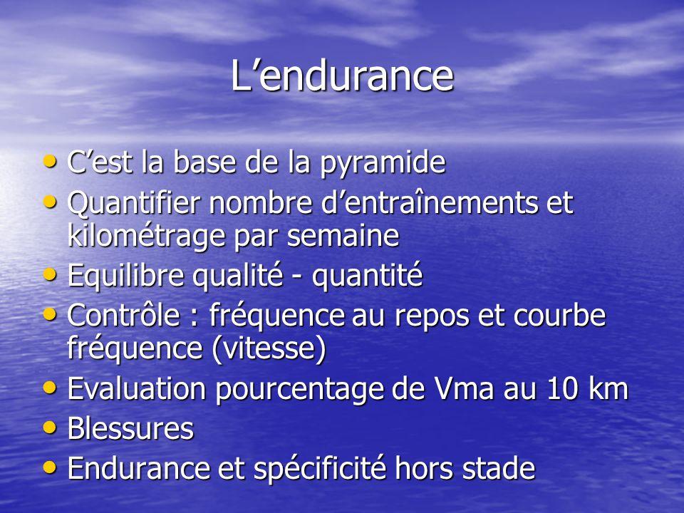 Lendurance Cest la base de la pyramide Cest la base de la pyramide Quantifier nombre dentraînements et kilométrage par semaine Quantifier nombre dentr