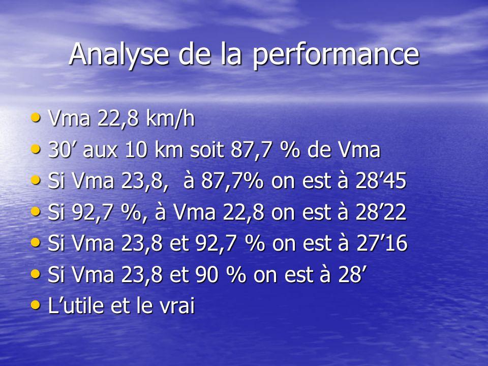 Analyse de la performance Vma 22,8 km/h Vma 22,8 km/h 30 aux 10 km soit 87,7 % de Vma 30 aux 10 km soit 87,7 % de Vma Si Vma 23,8, à 87,7% on est à 2845 Si Vma 23,8, à 87,7% on est à 2845 Si 92,7 %, à Vma 22,8 on est à 2822 Si 92,7 %, à Vma 22,8 on est à 2822 Si Vma 23,8 et 92,7 % on est à 2716 Si Vma 23,8 et 92,7 % on est à 2716 Si Vma 23,8 et 90 % on est à 28 Si Vma 23,8 et 90 % on est à 28 Lutile et le vrai Lutile et le vrai