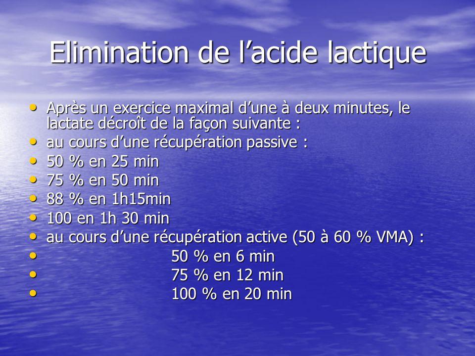 Elimination de lacide lactique Après un exercice maximal dune à deux minutes, le lactate décroît de la façon suivante : Après un exercice maximal dune à deux minutes, le lactate décroît de la façon suivante : au cours dune récupération passive : au cours dune récupération passive : 50 % en 25 min 50 % en 25 min 75 % en 50 min 75 % en 50 min 88 % en 1h15min 88 % en 1h15min 100 en 1h 30 min 100 en 1h 30 min au cours dune récupération active (50 à 60 % VMA) : au cours dune récupération active (50 à 60 % VMA) : 50 % en 6 min 50 % en 6 min 75 % en 12 min 75 % en 12 min 100 % en 20 min 100 % en 20 min