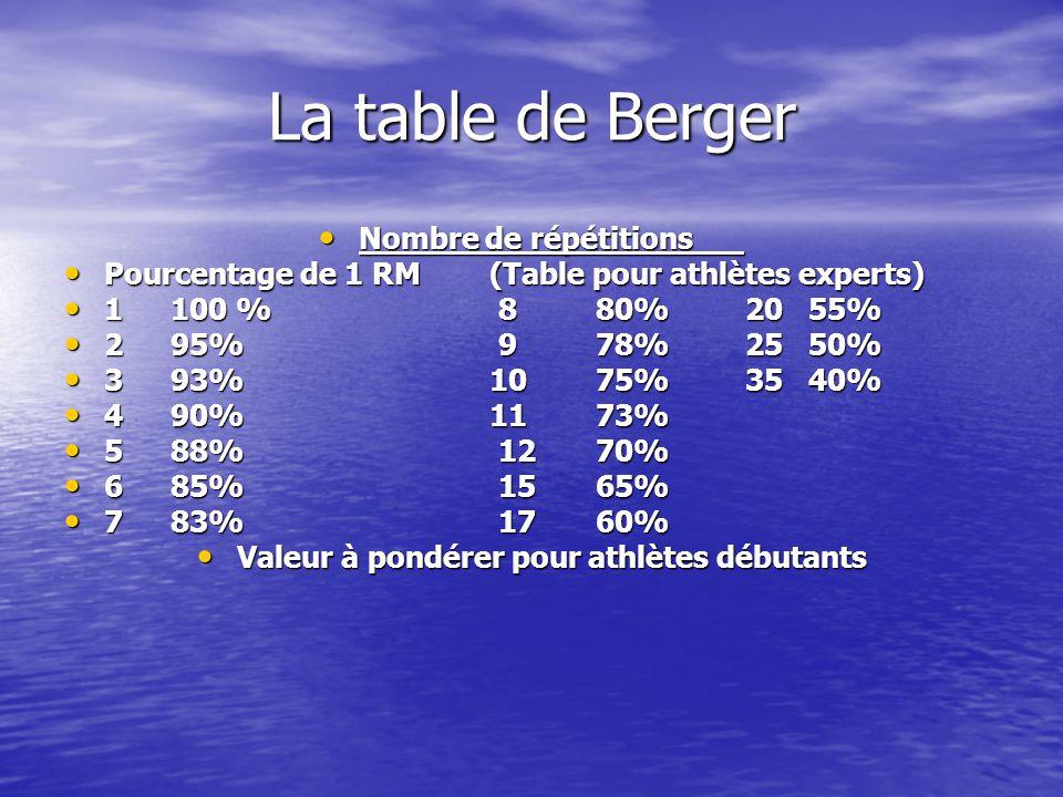 La table de Berger Nombre de répétitions Nombre de répétitions Pourcentage de 1 RM(Table pour athlètes experts) Pourcentage de 1 RM(Table pour athlètes experts) 1100 % 880% 2055% 1100 % 880% 2055% 295% 978% 2550% 295% 978% 2550% 393%1075% 3540% 393%1075% 3540% 490%1173% 490%1173% 588% 1270% 588% 1270% 685% 1565% 685% 1565% 783% 1760% 783% 1760% Valeur à pondérer pour athlètes débutants Valeur à pondérer pour athlètes débutants
