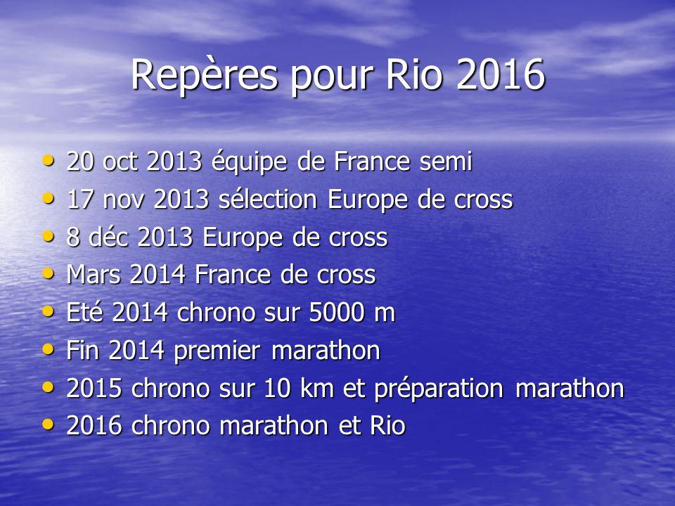 Repères pour Rio 2016 20 oct 2013 équipe de France semi 20 oct 2013 équipe de France semi 17 nov 2013 sélection Europe de cross 17 nov 2013 sélection