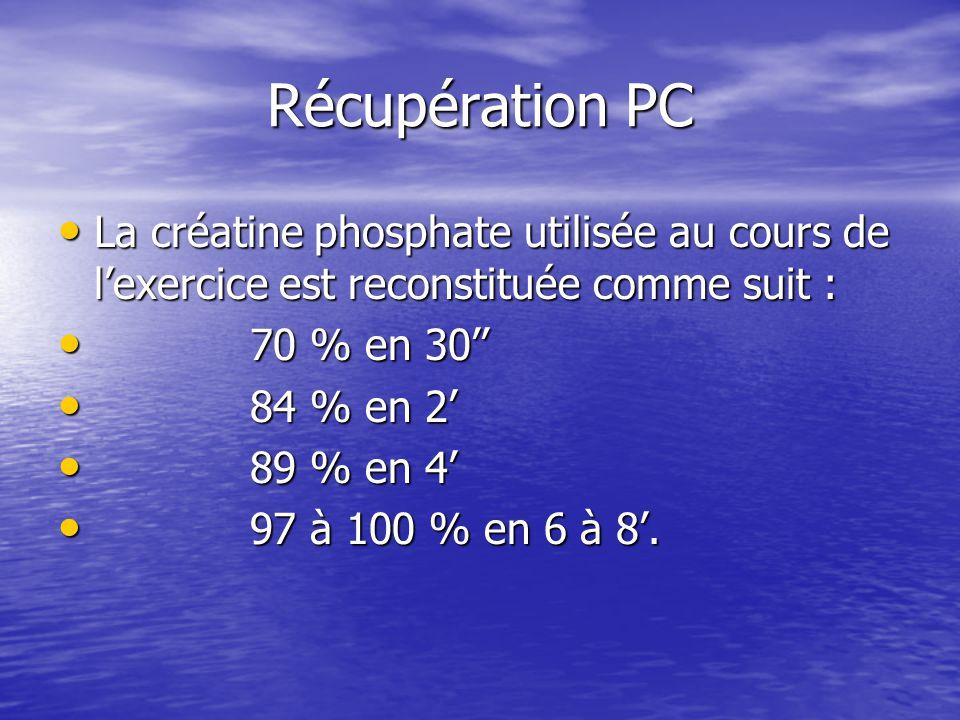 Récupération PC La créatine phosphate utilisée au cours de lexercice est reconstituée comme suit : La créatine phosphate utilisée au cours de lexercice est reconstituée comme suit : 70 % en 30 70 % en 30 84 % en 2 84 % en 2 89 % en 4 89 % en 4 97 à 100 % en 6 à 8.