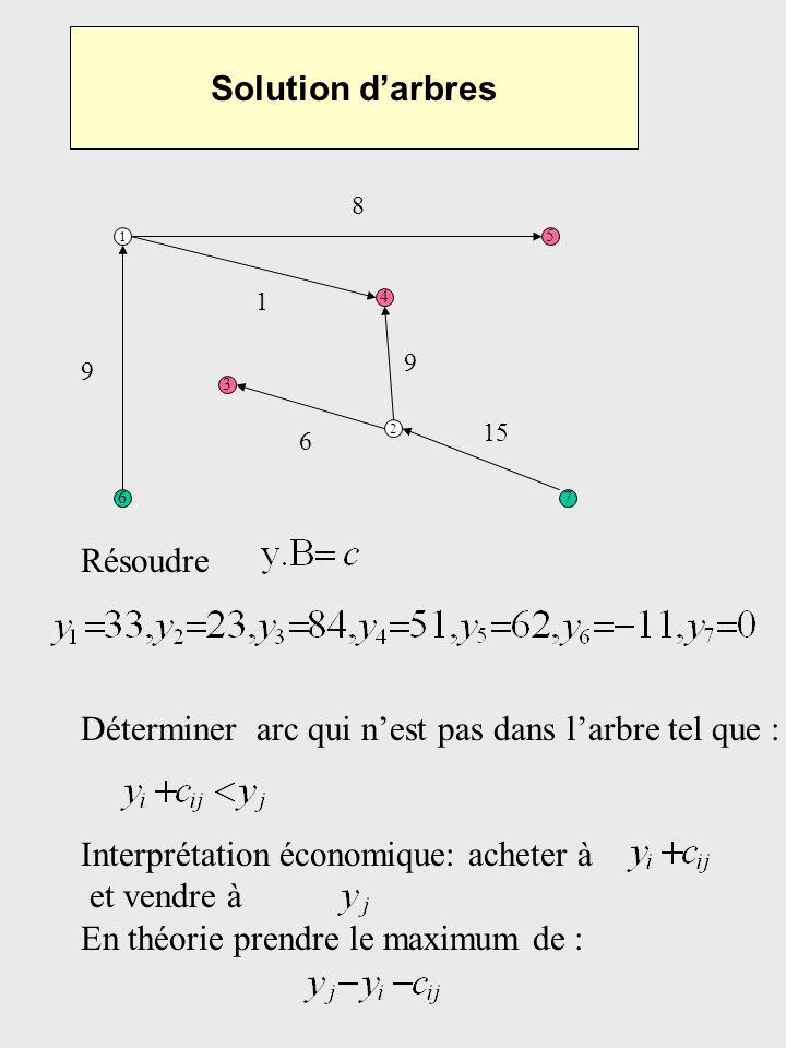 Solution darbres 1 5 67 3 4 2 Résoudre Déterminer arc qui nest pas dans larbre tel que : Interprétation économique: acheter à et vendre à En théorie p