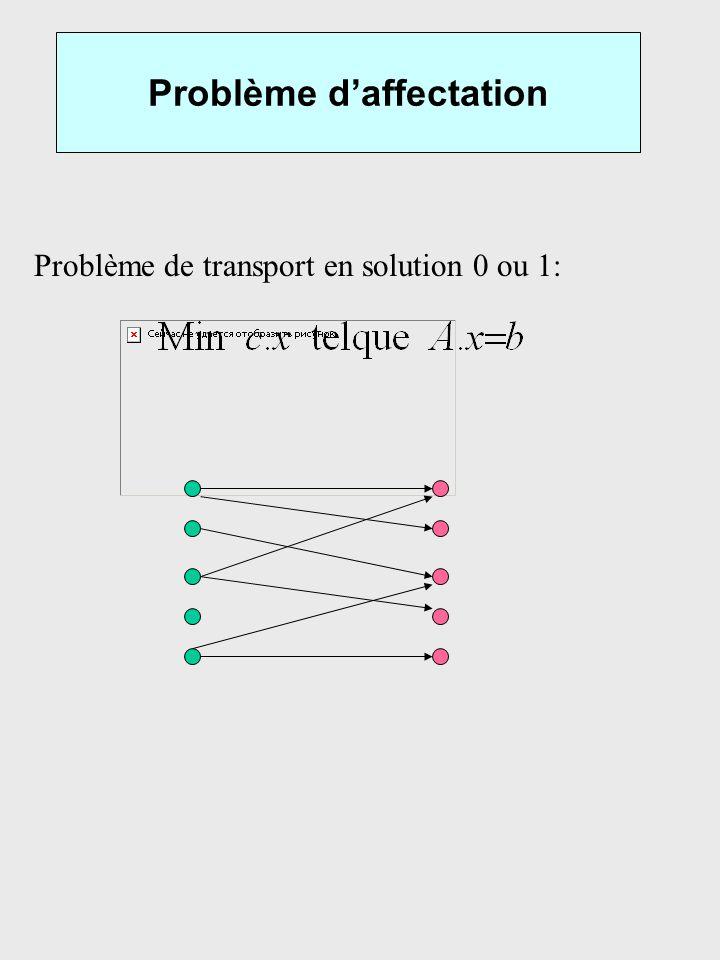 Problème daffectation Problème de transport en solution 0 ou 1: