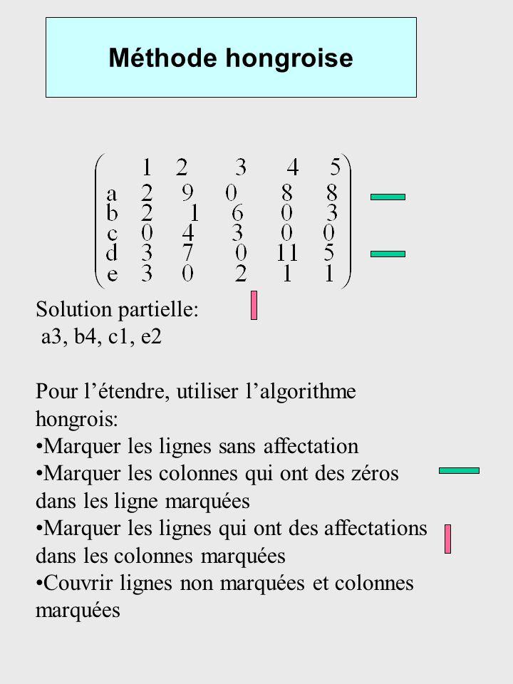 Méthode hongroise Solution partielle: a3, b4, c1, e2 Pour létendre, utiliser lalgorithme hongrois: Marquer les lignes sans affectation Marquer les col