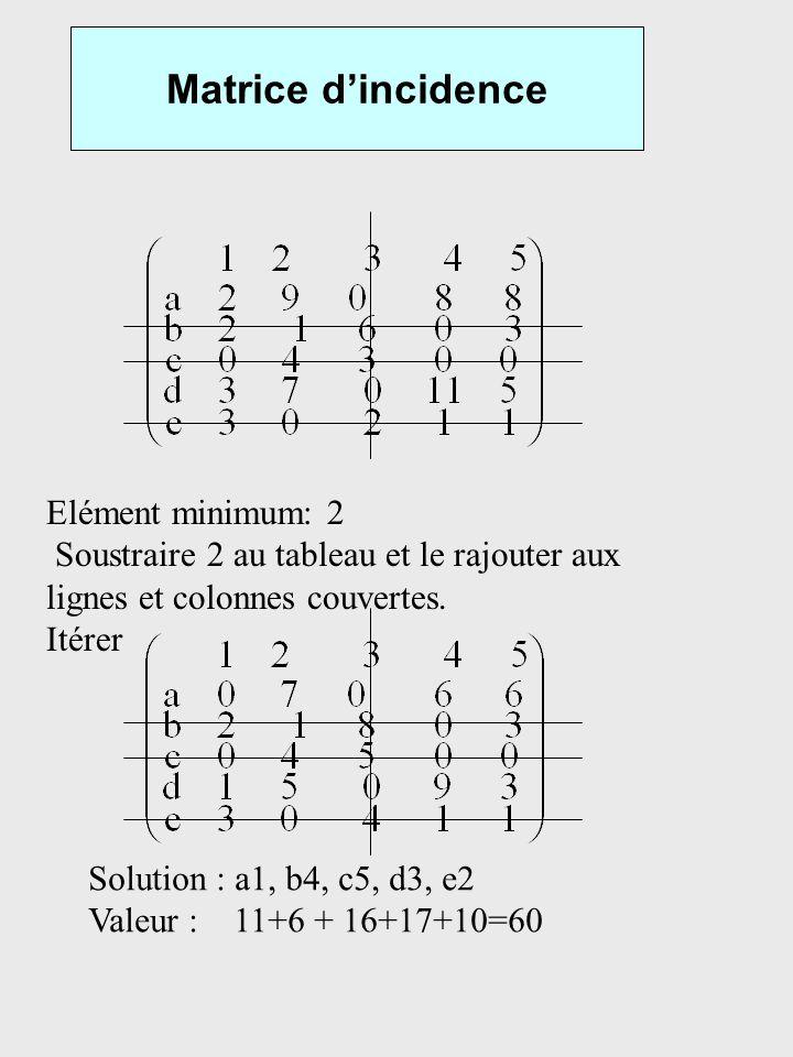 Matrice dincidence Elément minimum: 2 Soustraire 2 au tableau et le rajouter aux lignes et colonnes couvertes. Itérer Solution : a1, b4, c5, d3, e2 Va