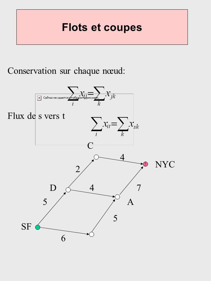 Flots et coupes Conservation sur chaque nœud: Flux de s vers t 5 6 5 5 4 4 7 2 SF NYC D A C