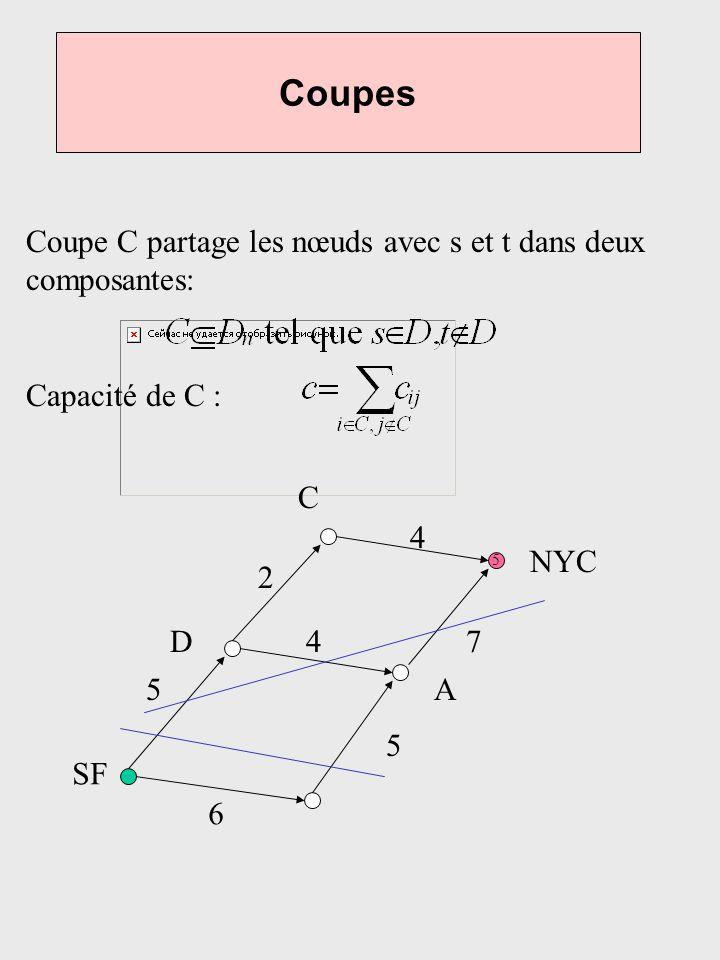 Coupes Coupe C partage les nœuds avec s et t dans deux composantes: Capacité de C : 5 6 5 5 4 4 7 2 SF NYC D A C
