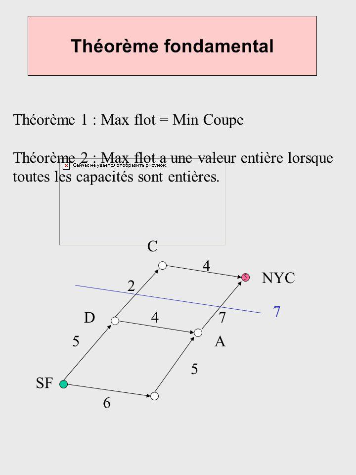 Théorème fondamental Théorème 1 : Max flot = Min Coupe Théorème 2 : Max flot a une valeur entière lorsque toutes les capacités sont entières. 5 6 5 5