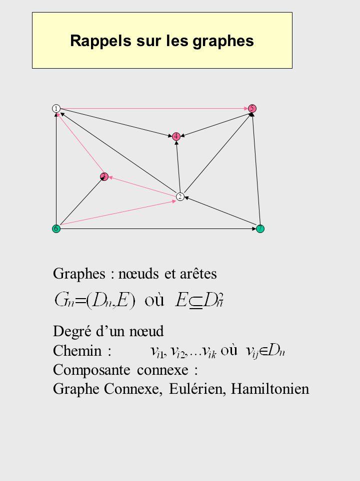 Rappels sur les graphes 1 5 67 3 4 2 Graphes : nœuds et arêtes Degré dun nœud Chemin : Composante connexe : Graphe Connexe, Eulérien, Hamiltonien