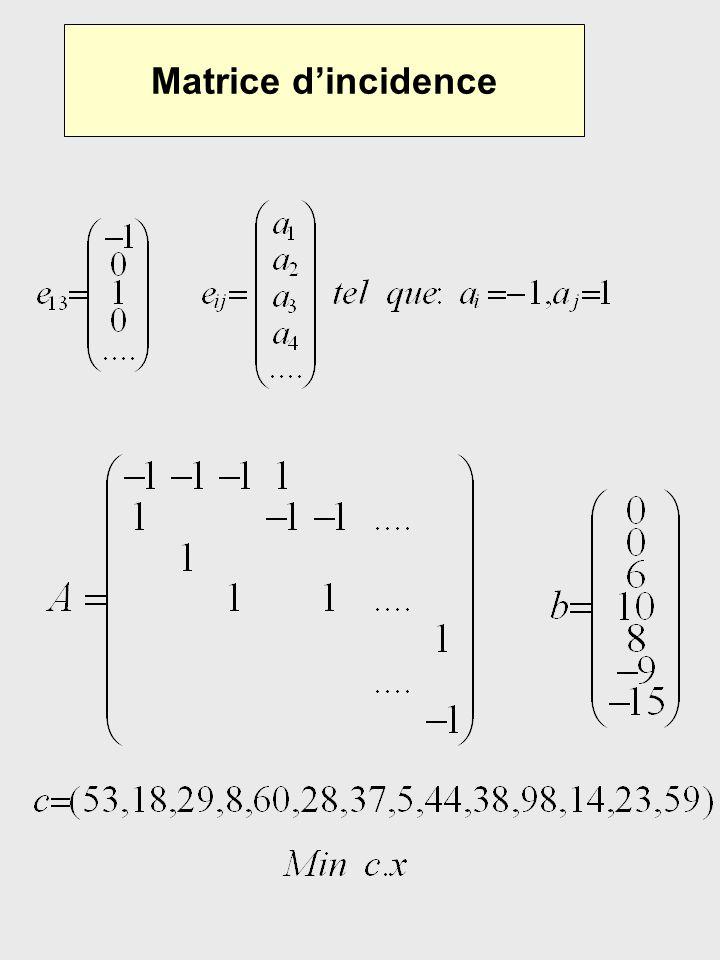 Intégralité Problème de transport: Si b a des valeurs entières, alors la solution optimale (si elle existe) est entière.