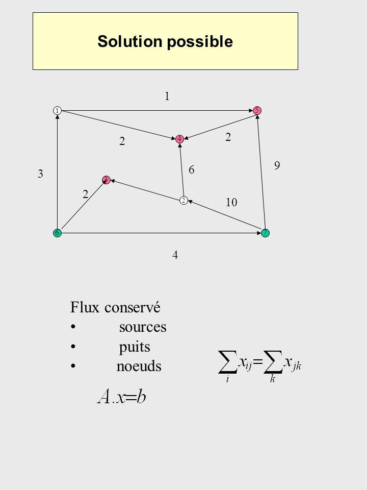 Solution darbres 1 5 67 3 4 2 Arbre recouvrant : n noeuds n-1 arêtes Flux unique 9 8 1 9 15 6