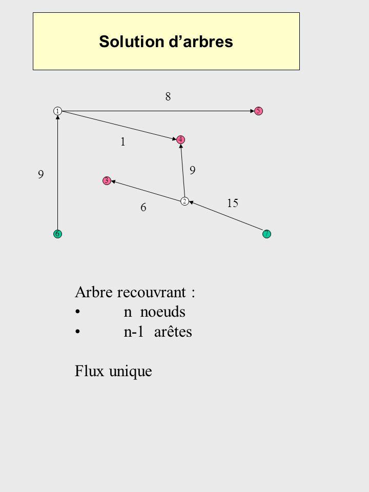 Solution darbres 1 5 67 3 4 2 Propriété des arbres recouvrants : on peut énumérer les nœuds 9 8 1 9 15 6 7, 2, 3, 6, 1, 4, 5