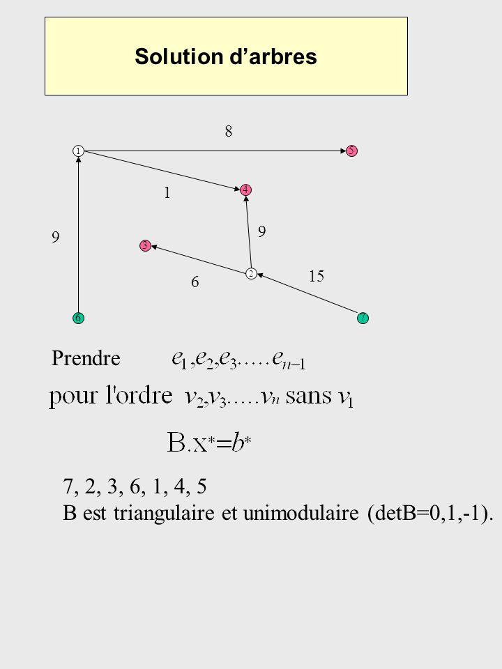 Solution darbres 1 5 67 3 4 2 Prendre 9 8 1 9 15 6 7, 2, 3, 6, 1, 4, 5 B est triangulaire et unimodulaire (detB=0,1,-1).