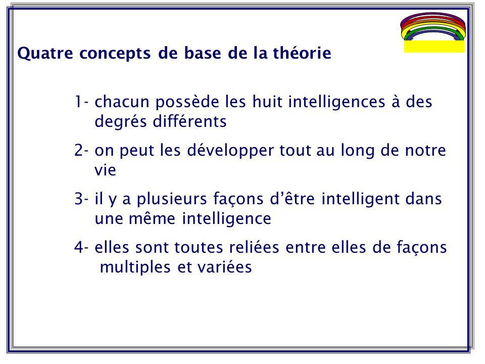 Quatre concepts de base de la théorie 1- chacun possède les huit intelligences à des degrés différents 2- on peut les développer tout au long de notre
