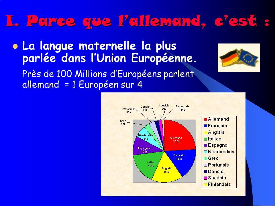 I. Parce que lallemand, cest : La langue maternelle la plus parlée dans lUnion Européenne. Près de 100 Millions dEuropéens parlent allemand = 1 Europé