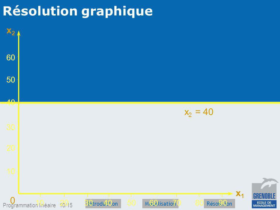 Programmation linéaire 9/15 IntroductionRésolutionModélisation Le modèle : un programme linéaire MAX Z =40 x 1 +30 x 2 x 2 40 2 x 1 120 2 x 1 + 3 x 2 180 x 1 0; x 2 0