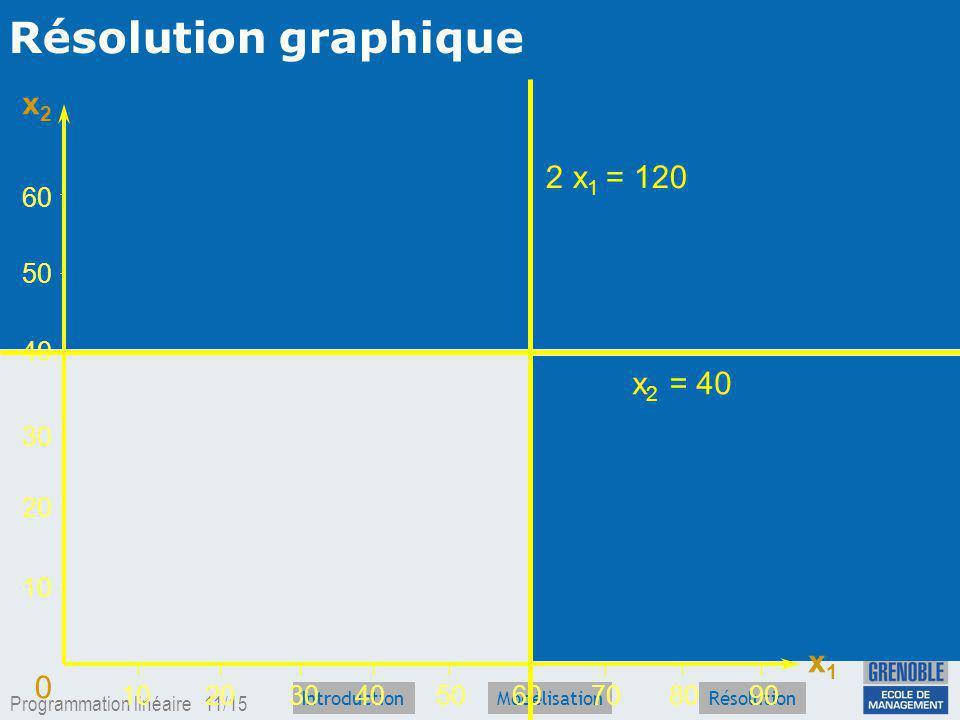 Programmation linéaire 10/15 IntroductionRésolutionModélisation Résolution graphique 20 40 6080907010 20 60 40 50 3050 30 0 x2x2 x1x1 x 2 = 40