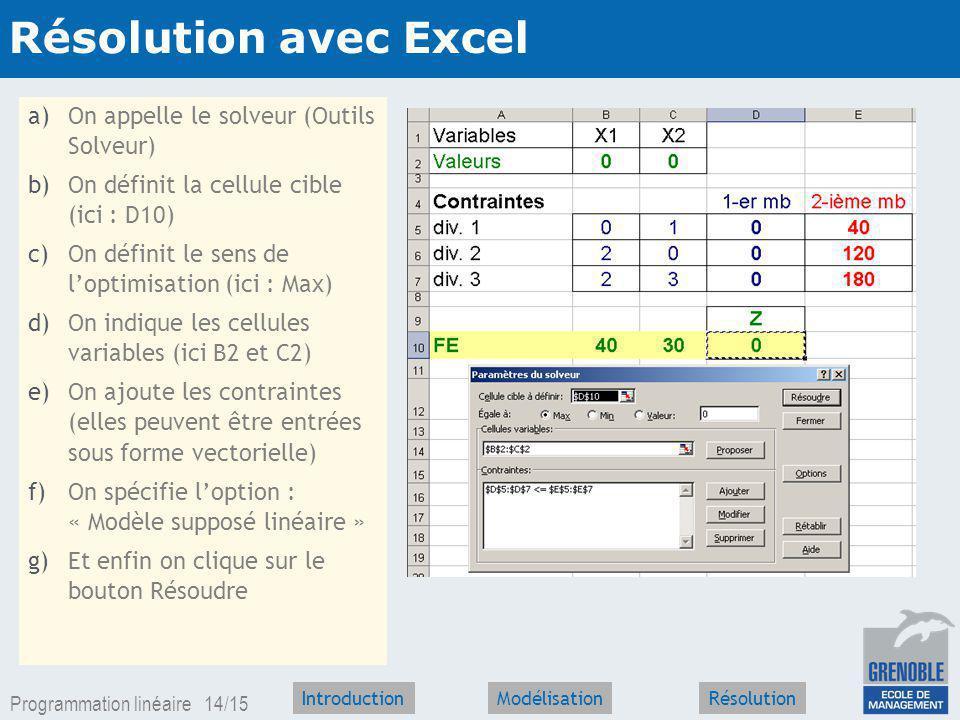 Programmation linéaire 13/15 IntroductionRésolutionModélisation Résolution graphique 20 40 6080907010 20 60 40 50 3050 30 0 x2x2 x1x1 x 2 = 40 2 x 1 + 3x 2 = 180 Ensemble des solutions réalisables Droite diso-profit solution optimale x 1 = 60 x 2 = 20 Z = 3 000 2 x 1 = 120