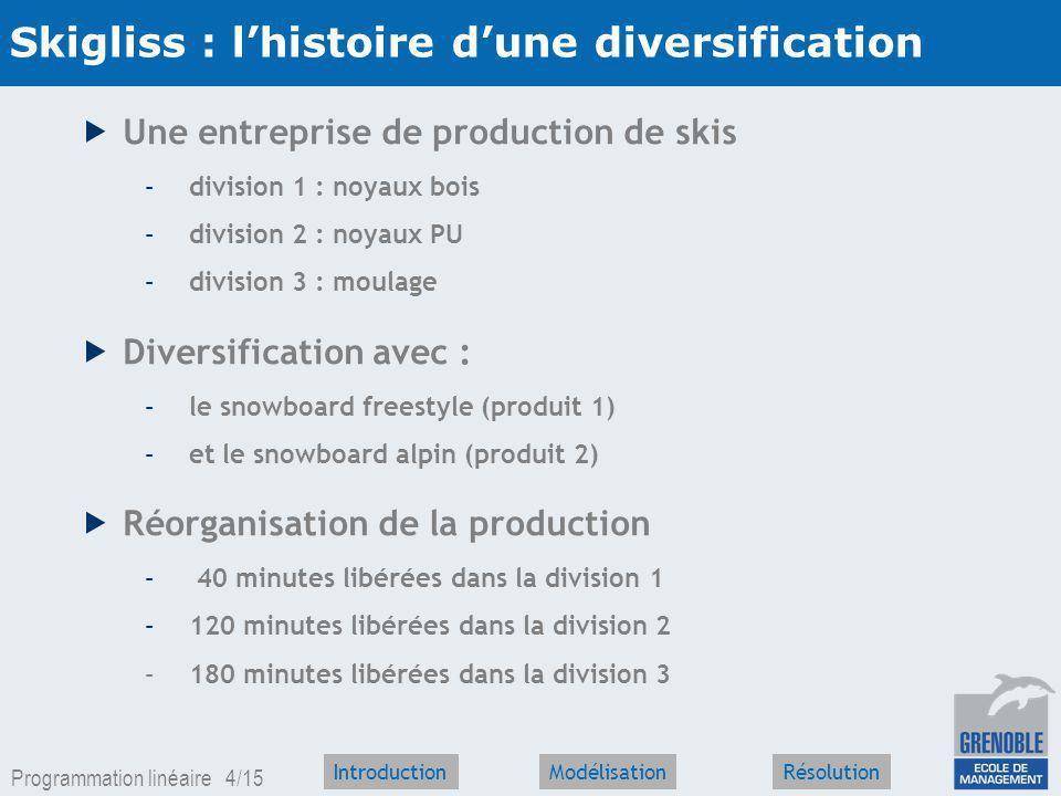 Programmation linéaire 3/15 IntroductionRésolutionModélisation La démarche de la R.O.