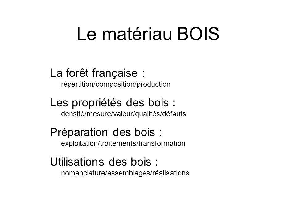 Le matériau BOIS La forêt française : répartition/composition/production Les propriétés des bois : densité/mesure/valeur/qualités/défauts Préparation