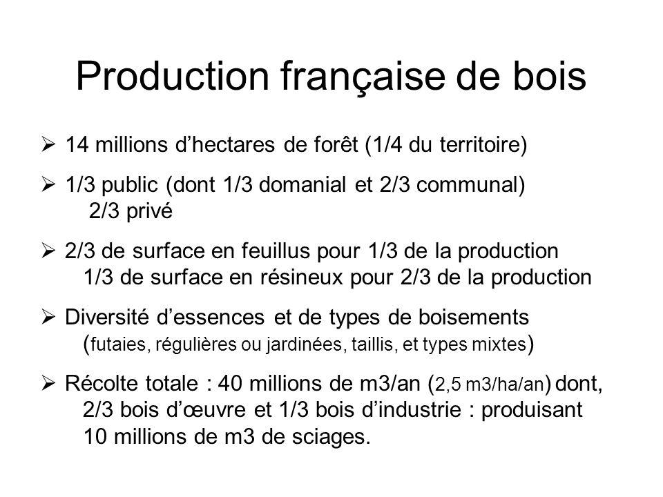 Production française de bois 14 millions dhectares de forêt (1/4 du territoire) 1/3 public (dont 1/3 domanial et 2/3 communal) 2/3 privé 2/3 de surface en feuillus pour 1/3 de la production 1/3 de surface en résineux pour 2/3 de la production Diversité dessences et de types de boisements ( futaies, régulières ou jardinées, taillis, et types mixtes ) Récolte totale : 40 millions de m3/an ( 2,5 m3/ha/an ) dont, 2/3 bois dœuvre et 1/3 bois dindustrie : produisant 10 millions de m3 de sciages.