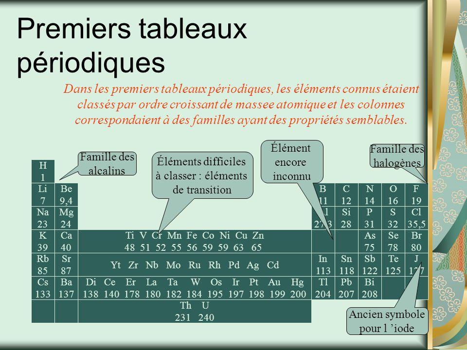 Origine et utilité Le tableau périodique classifie les éléments (substances non décomposables) connus.