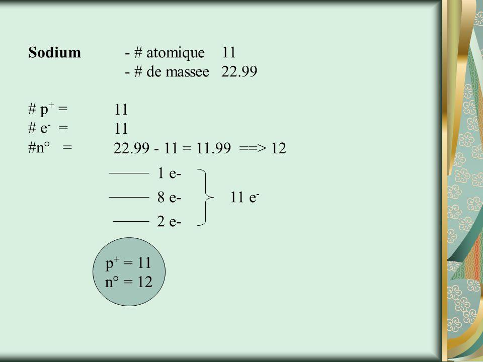 Représentation niveau dénérgie Nombre Nucléaire – nombre de protons et cest le meme que le nombre déléctrons Niveaux dénérgie - nombre déléctrons en chaque niveau Electrons de Valence - electrons en dernier niveau dénérgie = # groupe