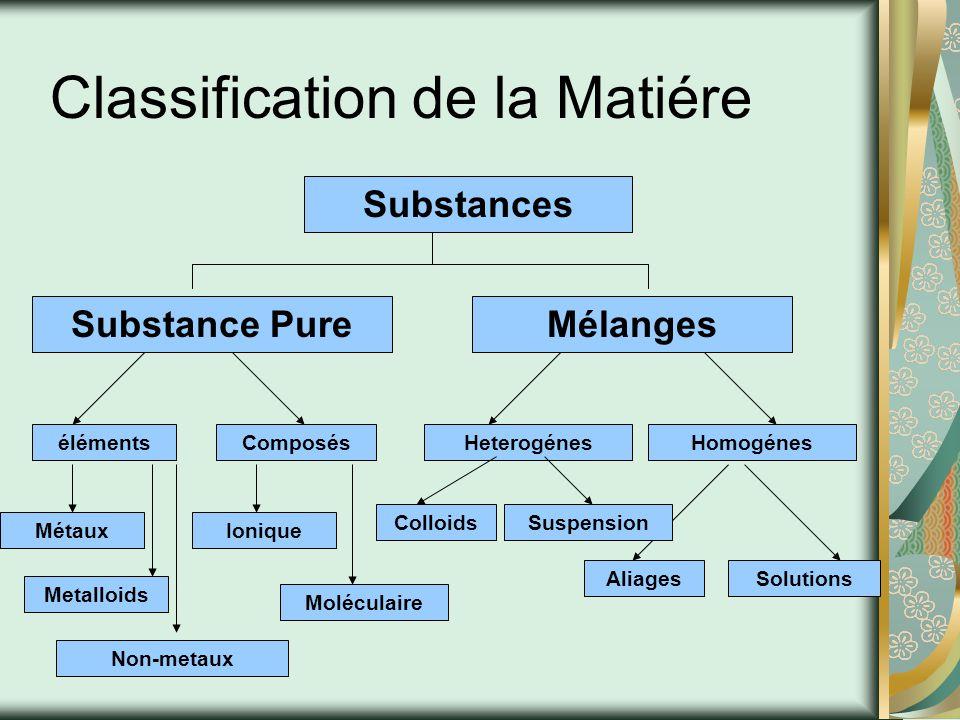 éléments, Composé et Mélange Propriétés Physiques visible de la matiére measure sans references a dautres substances ex.