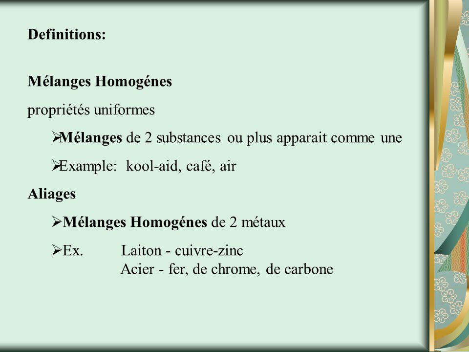 Substances Substance PureMélanges élémentsComposésHeterogénesHomogénes Métaux Metalloids Non-metaux Ionique Moléculaire AliagesSolutions Classification de la Matiére ColloidsSuspension