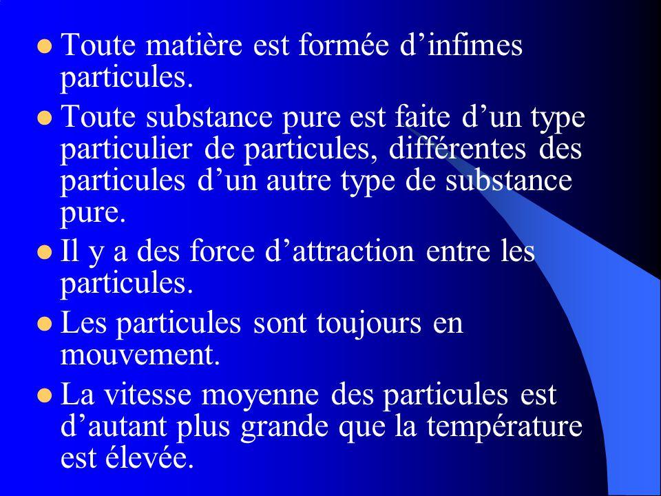 La matière Nimporte de quoi qui occupe de lespace ( a une volume) et a une masse. Les états de matière sont : Gaz, liquide et solide.
