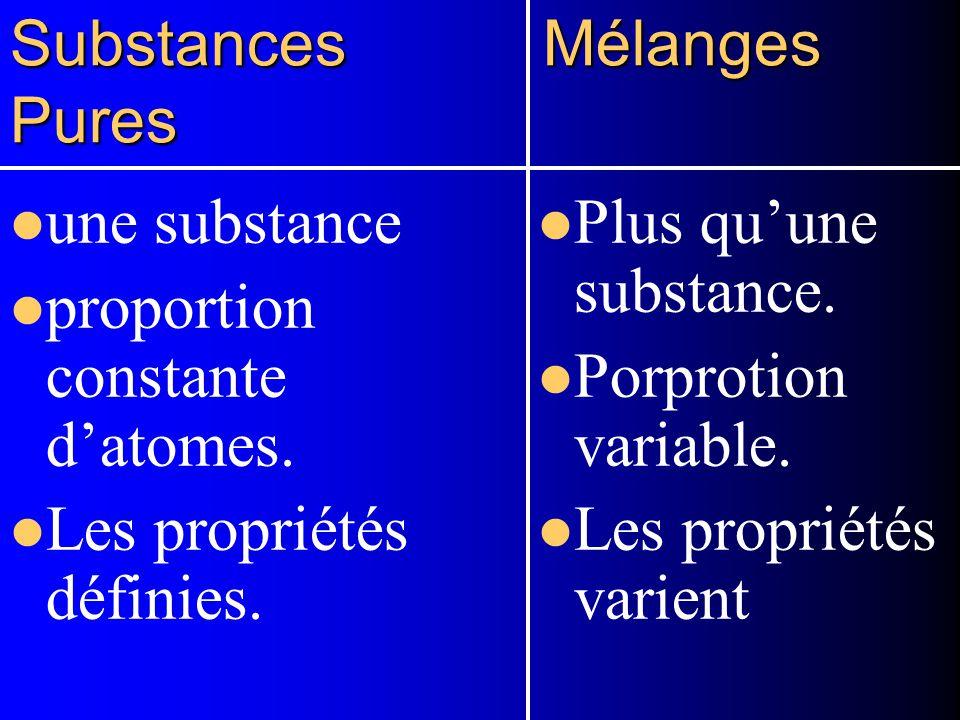 La classification de la matière. SUBTANCES PURES -- subtances qui contiennent seulement un type de matière. ex: leau distillé, le sel et le cuivre. MÉ