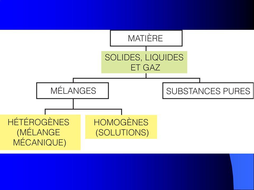 Composés -- Substance pure (ont plus quune letter majuscule nommé une formule chimique.) CO 2 - bioxide de carbone *1 atome de carbone *2 atomes doxyg