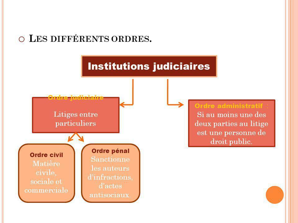 o L ES DIFFÉRENTS ORDRES. Institutions judiciaires Ordre judiciaire Litiges entre particuliers Ordre administratif : Si au moins une des deux parties