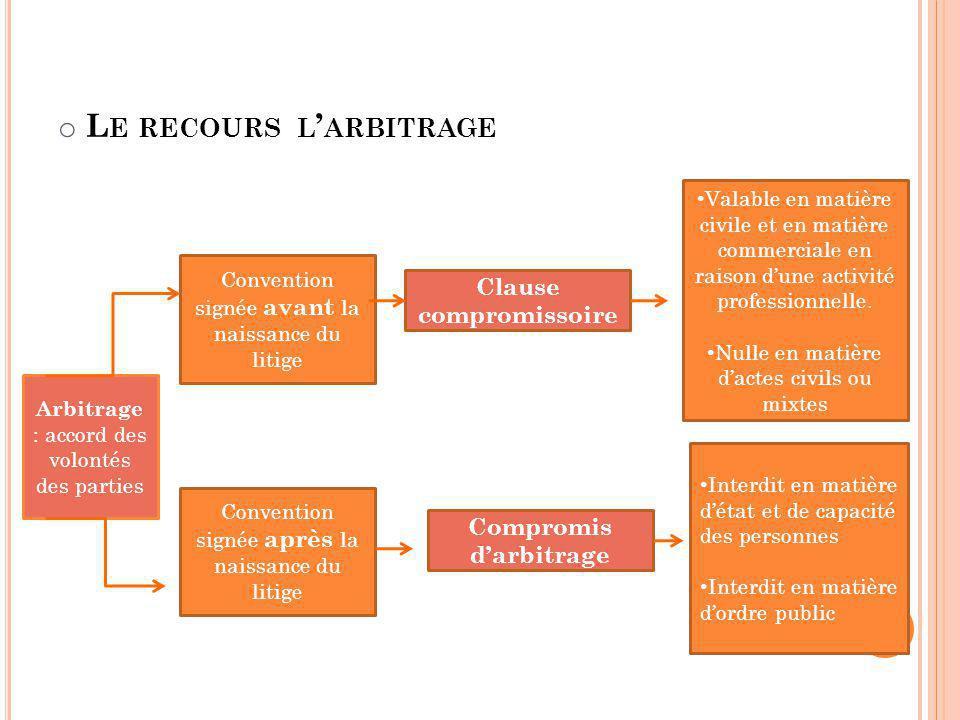 o L E RECOURS L ARBITRAGE Arbitrage : accord des volontés des parties Convention signée avant la naissance du litige Convention signée après la naissa