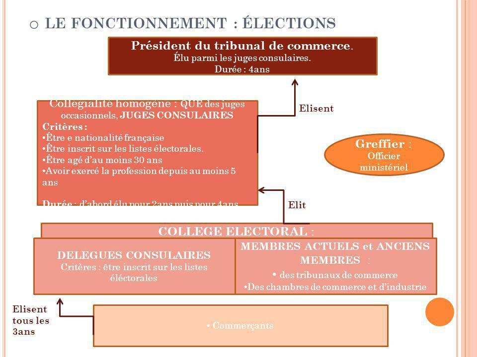 o LE FONCTIONNEMENT : ÉLECTIONS Président du tribunal de commerce.