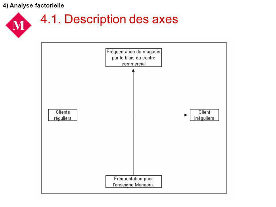 4.1. Description des axes 4) Analyse factorielle