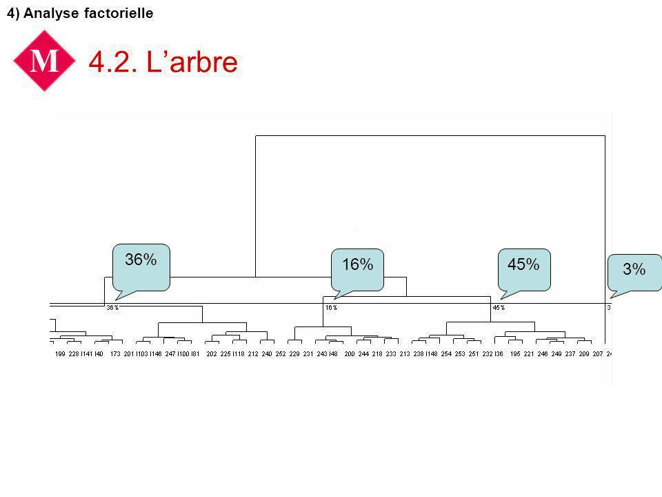 4.2. Larbre 4) Analyse factorielle 36% 16%45% 3%