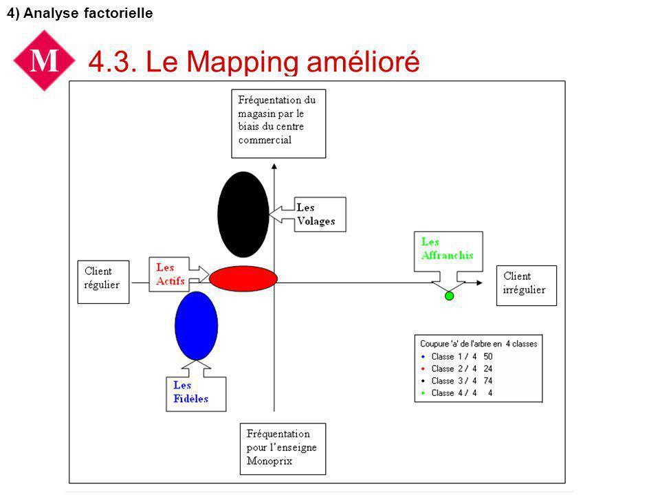 4.3. Le Mapping amélioré 4) Analyse factorielle