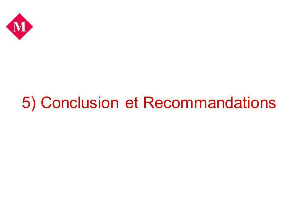 5) Conclusion et Recommandations