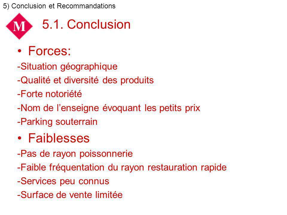 5.1. Conclusion Forces: -Situation géographique -Qualité et diversité des produits -Forte notoriété -Nom de lenseigne évoquant les petits prix -Parkin