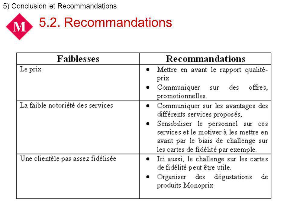 5.2. Recommandations 5) Conclusion et Recommandations